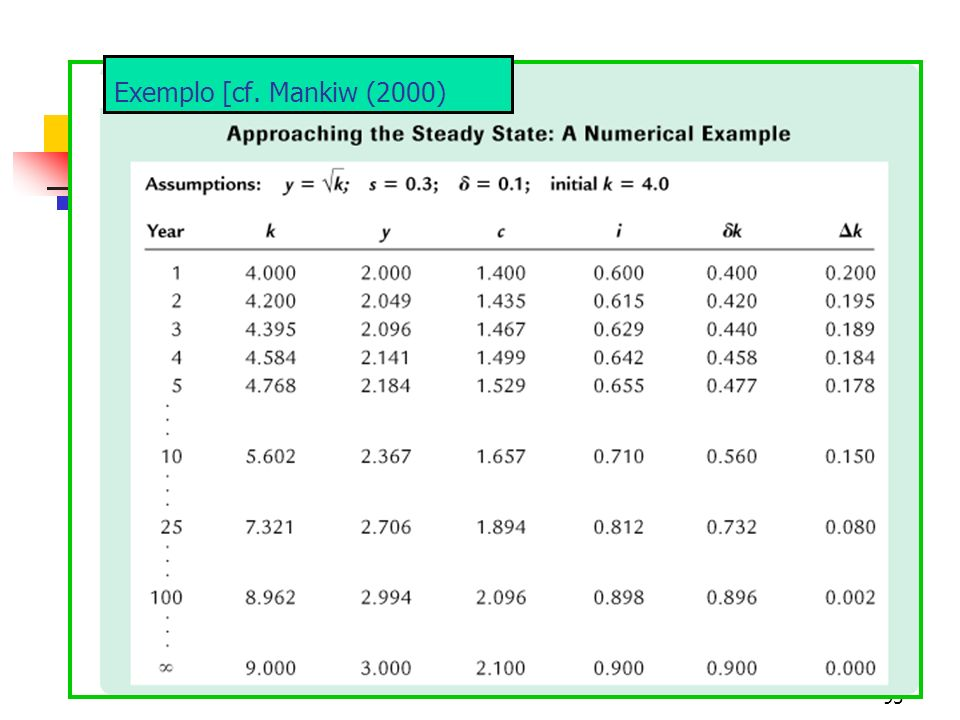 Exemplo [cf. Mankiw (2000)